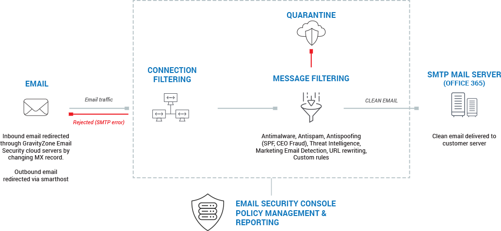 email security architecture